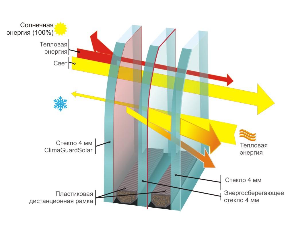 Гидроизоляцию для крыши выбрать какую